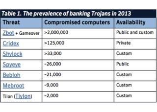 Banking_trojan_families