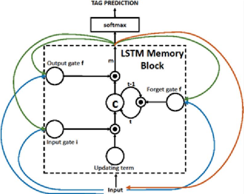 Deep Learning Part 3: Combining Deep Convolutional Neural