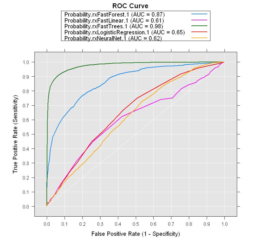 Revolutions: predictive analytics