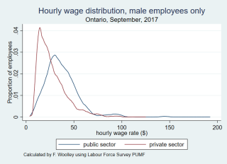Wage distribution males only