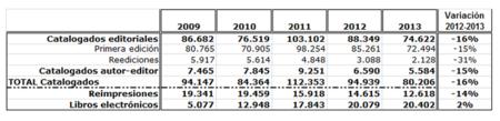 Datos ISBN 2013