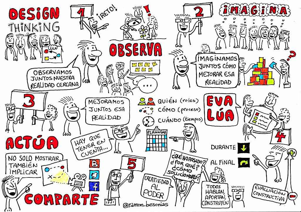 Mapa visual (#sketchnotes) del proceso de #DesignThinking | Ramón Besonias