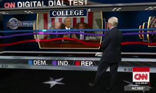CNN SOTU dial results