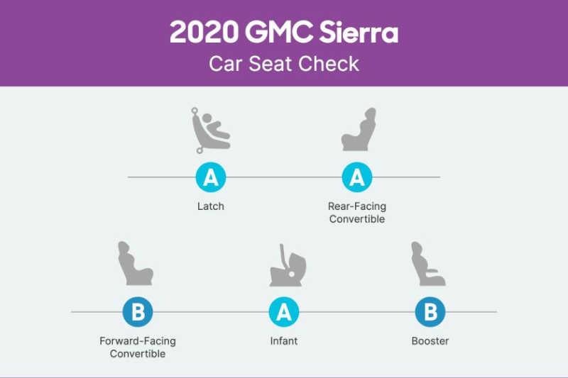 2019 GMC Sierra 1500 Car Seat Check Scorecard
