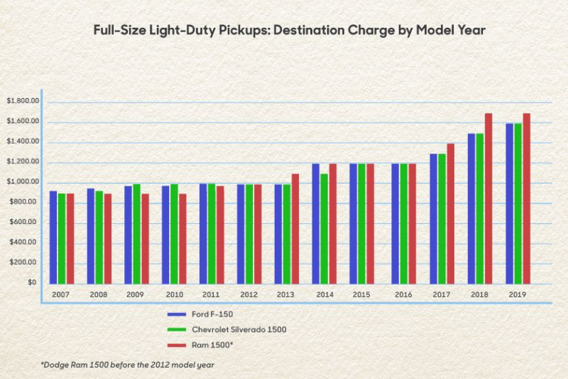 Full-Size Light Duty Pickup Truck Destination Fee Chart