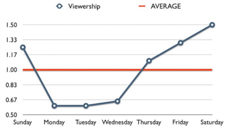 Youtube-sample-viewership-frederator