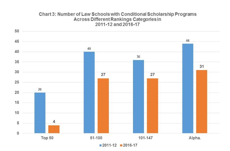 Chart 3 Cond. Schol. Blog 2017