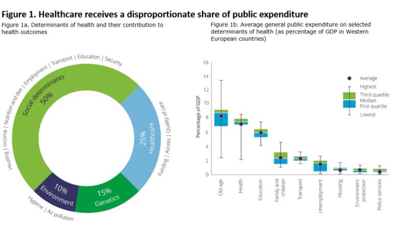 Public-expenditure