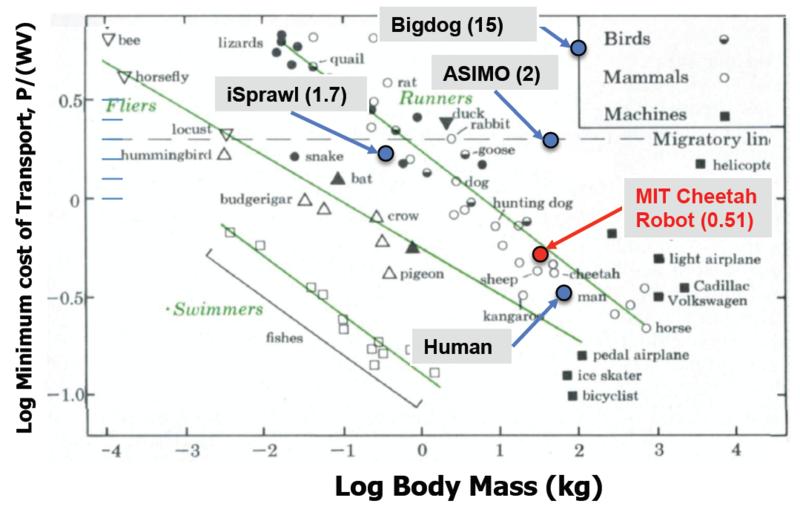 Comparativa entre la masa y el coste energético para varios dispositivos