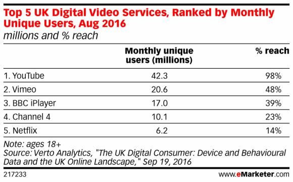 eMarketer statistical report, on Top 5 UK Digital videos services, ranked by monthly unique users, Aug 2016