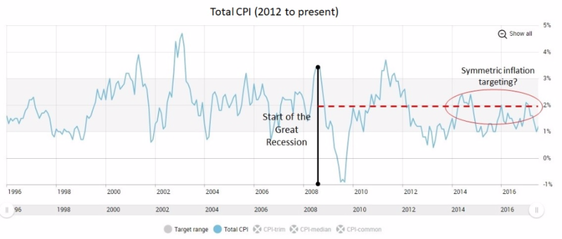 CPI since 2008