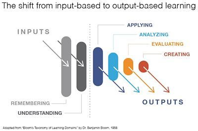Output-based-learning