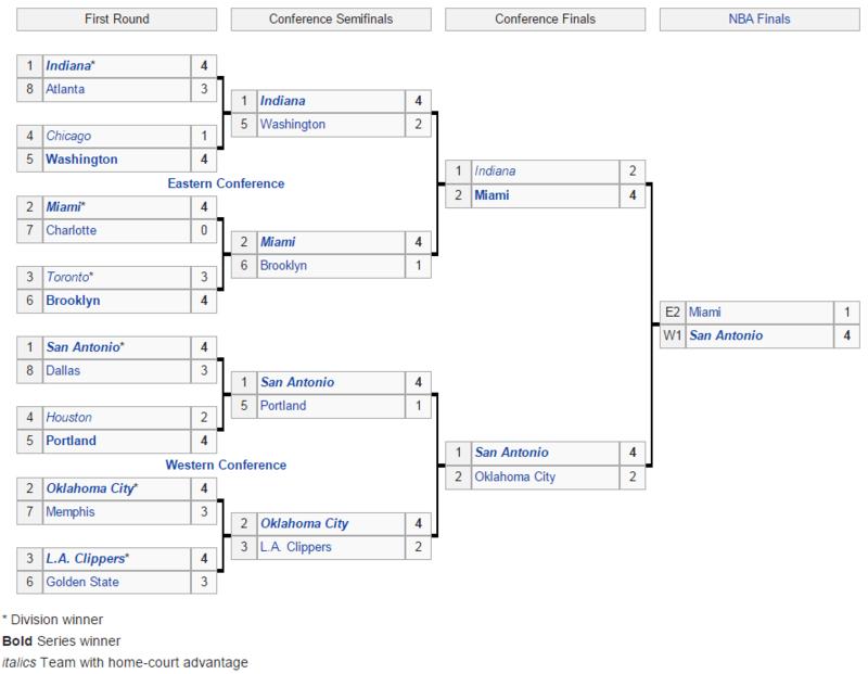 NBA tournament