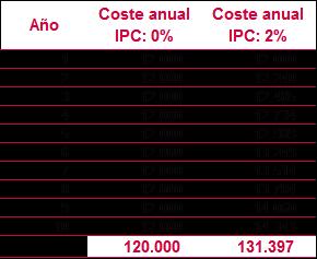 Inflación tabla