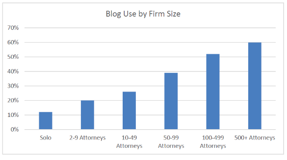 Source: ABA 2016 Legal Technology Survey Report